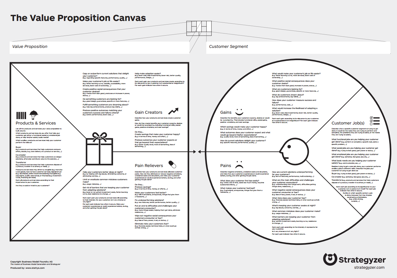 value proposition canvas The value proposition canvas makes explicit how you are creating value for your customers it helps you to design products and services your customers want build better value proposition canvas this application combines the speed of a napkin sketch with the smarts of a spreadsheet it enables you to map, test, and iterate your value proposition ideas – fast.